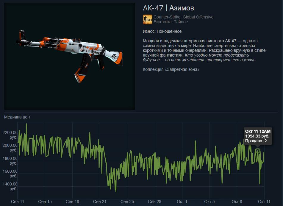 Сколько стоит АК-47 | Азимов (Поношенный) на торговой площадке Steam?